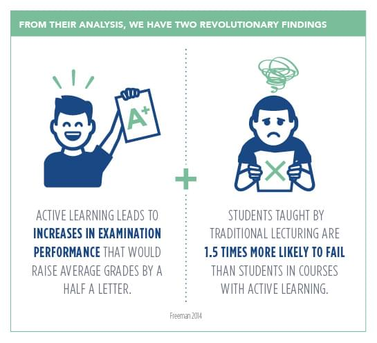 Drive more retention through Active Learning